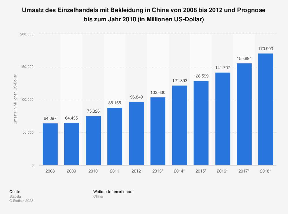 Statistik: Umsatz des Einzelhandels mit Bekleidung in China von 2008 bis 2012 und Prognose bis zum Jahr 2018 (in Millionen US-Dollar) | Statista