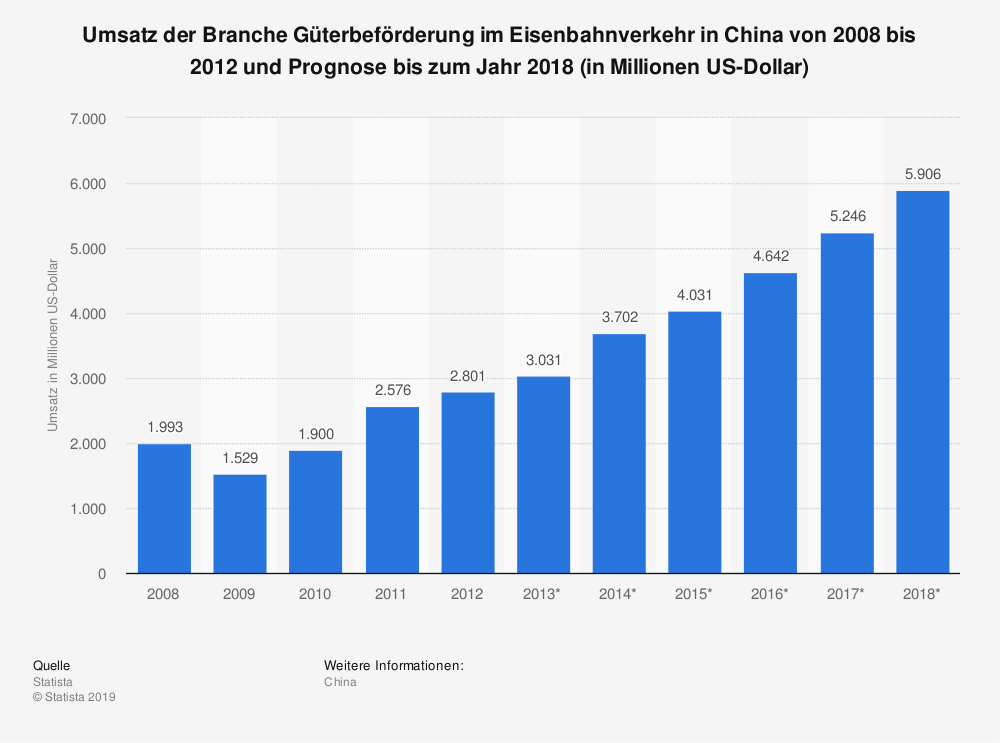Statistik: Umsatz der Branche Güterbeförderung im Eisenbahnverkehr in China von 2008 bis 2012 und Prognose bis zum Jahr 2018 (in Millionen US-Dollar) | Statista
