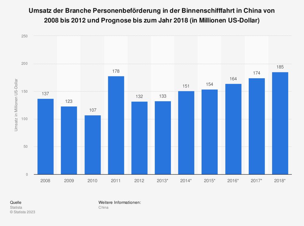 Statistik: Umsatz der Branche Personenbeförderung in der Binnenschifffahrt in China von 2008 bis 2012 und Prognose bis zum Jahr 2018 (in Millionen US-Dollar) | Statista