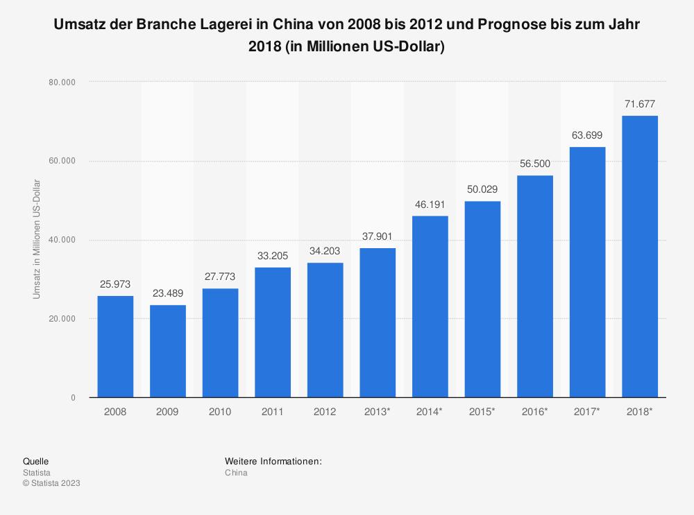 Statistik: Umsatz der Branche Lagerei in China von 2008 bis 2012 und Prognose bis zum Jahr 2018 (in Millionen US-Dollar) | Statista
