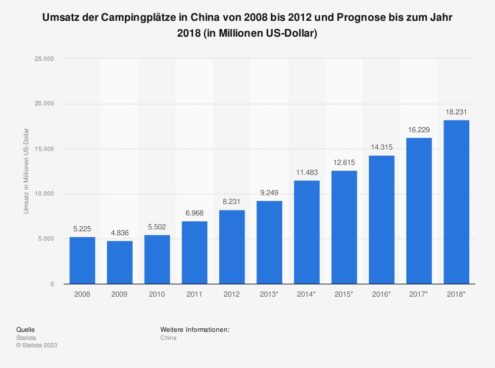 Statistik: Umsatz der Campingplätze in China von 2008 bis 2012 und Prognose bis zum Jahr 2018 (in Millionen US-Dollar) | Statista