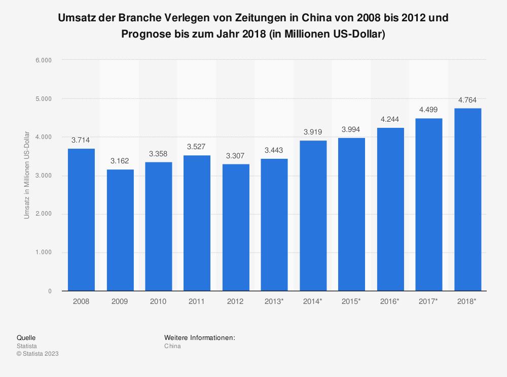 Statistik: Umsatz der Branche Verlegen von Zeitungen in China von 2008 bis 2012 und Prognose bis zum Jahr 2018 (in Millionen US-Dollar) | Statista