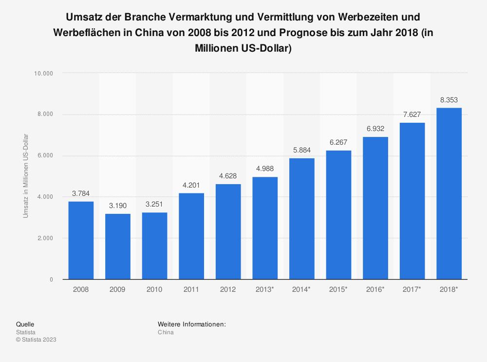 Statistik: Umsatz der Branche Vermarktung und Vermittlung von Werbezeiten und Werbeflächen in China von 2008 bis 2012 und Prognose bis zum Jahr 2018 (in Millionen US-Dollar)   Statista