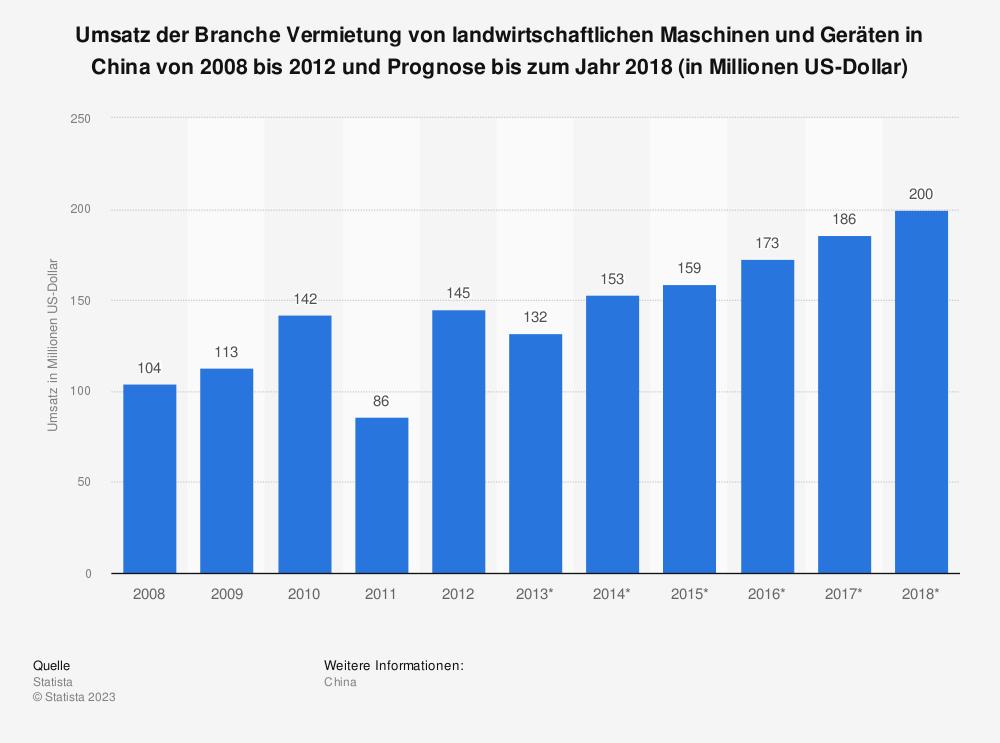 Statistik: Umsatz der Branche Vermietung von landwirtschaftlichen Maschinen und Geräten in China von 2008 bis 2012 und Prognose bis zum Jahr 2018 (in Millionen US-Dollar) | Statista
