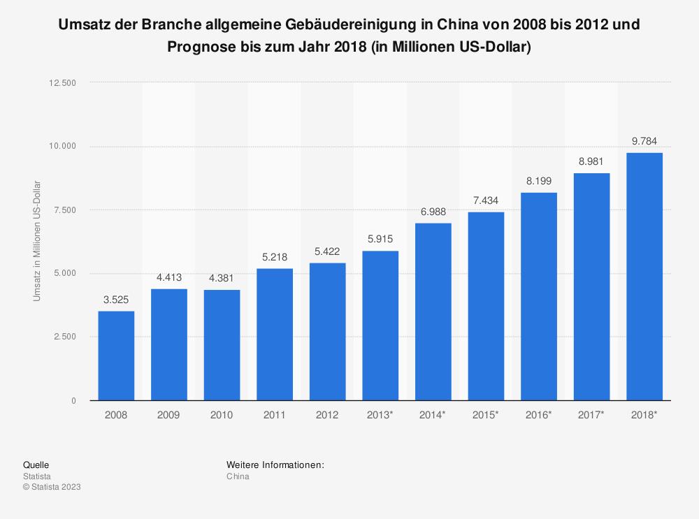 Statistik: Umsatz der Branche allgemeine Gebäudereinigung in China von 2008 bis 2012 und Prognose bis zum Jahr 2018 (in Millionen US-Dollar)   Statista