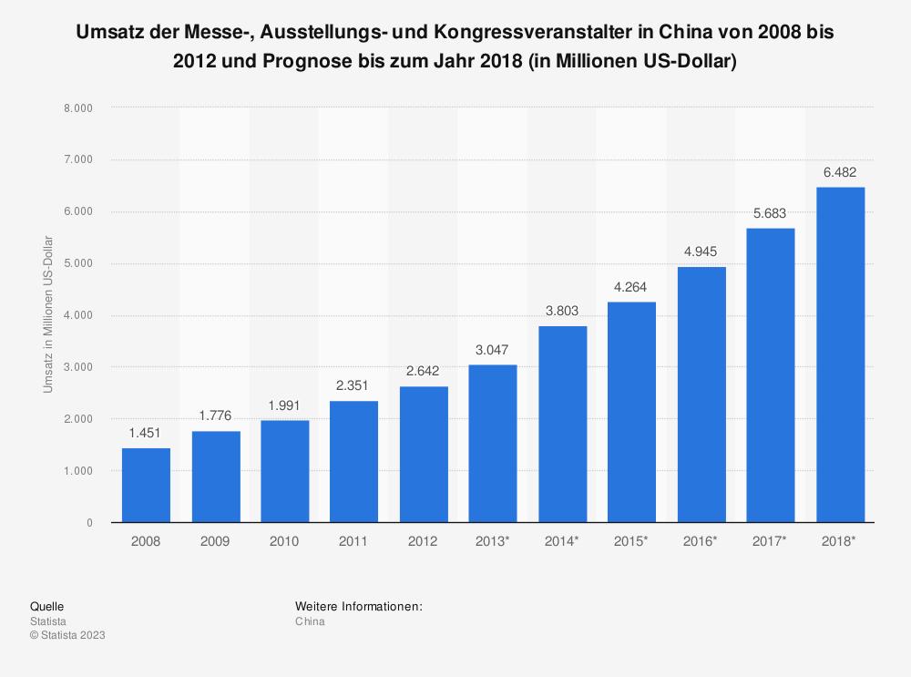 Statistik: Umsatz der Messe-, Ausstellungs- und Kongressveranstalter in China von 2008 bis 2012 und Prognose bis zum Jahr 2018 (in Millionen US-Dollar) | Statista