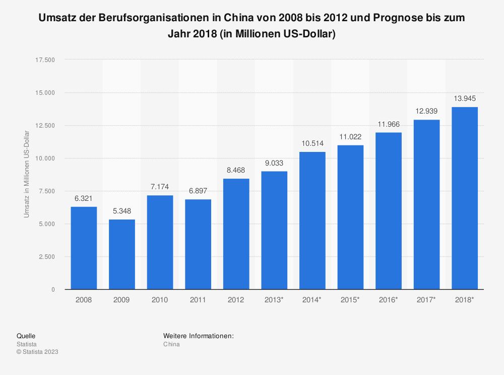 Statistik: Umsatz der Berufsorganisationen in China von 2008 bis 2012 und Prognose bis zum Jahr 2018 (in Millionen US-Dollar) | Statista