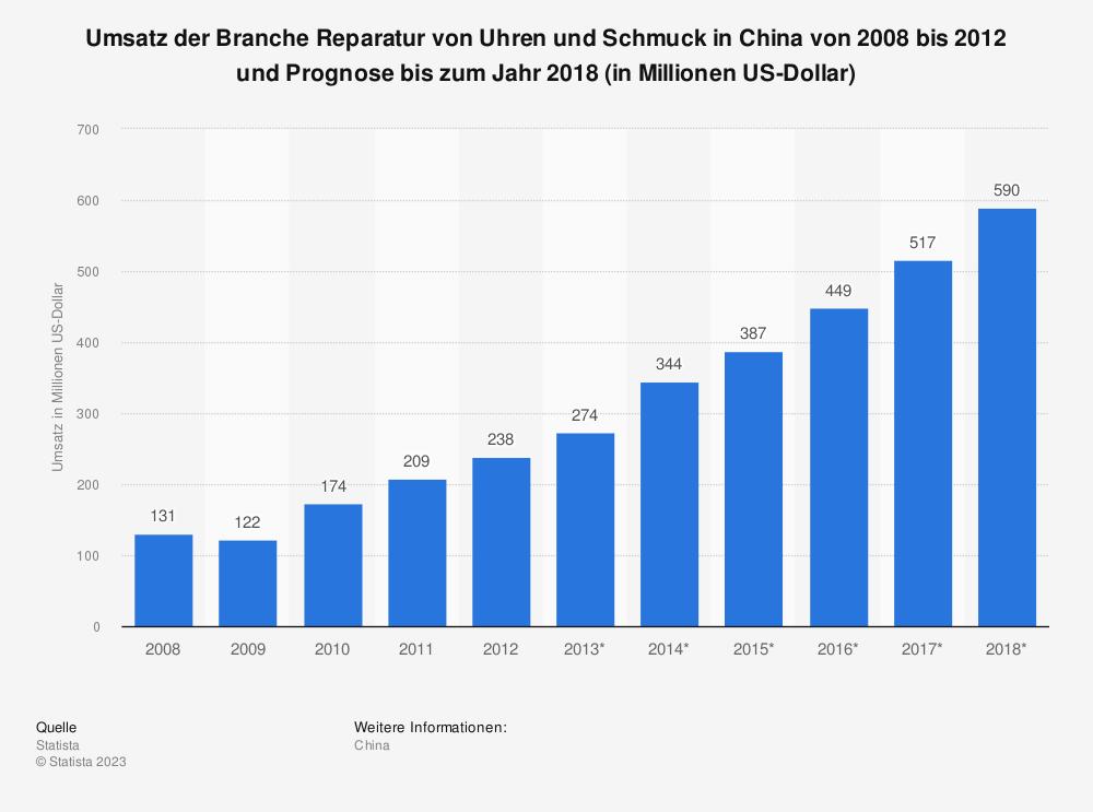 Statistik: Umsatz der Branche Reparatur von Uhren und Schmuck in China von 2008 bis 2012 und Prognose bis zum Jahr 2018 (in Millionen US-Dollar) | Statista