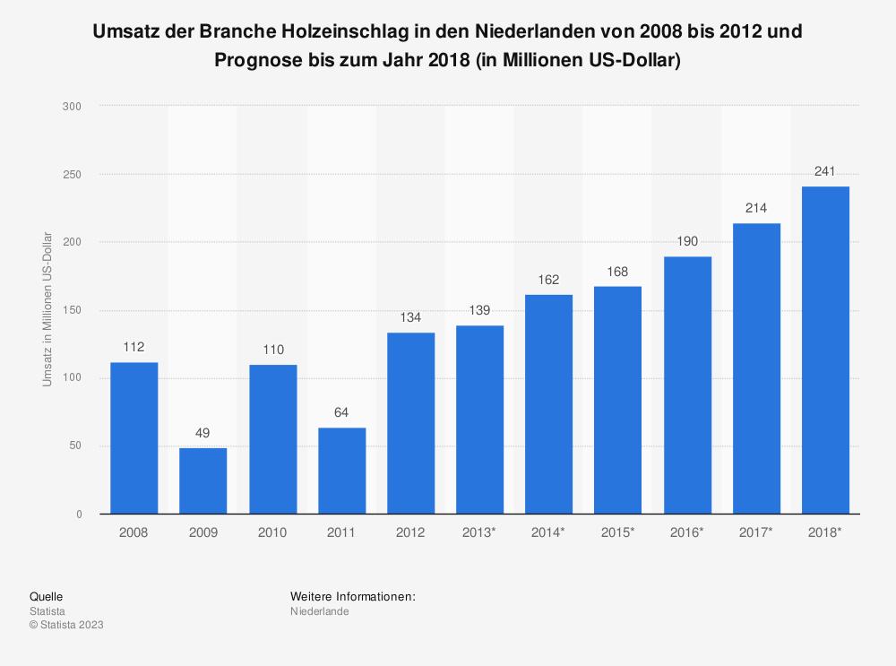Statistik: Umsatz der Branche Holzeinschlag in den Niederlanden von 2008 bis 2012 und Prognose bis zum Jahr 2018 (in Millionen US-Dollar)   Statista