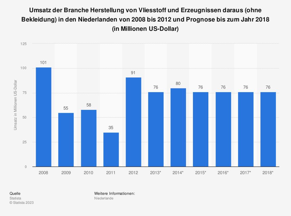 Statistik: Umsatz der Branche Herstellung von Vliesstoff und Erzeugnissen daraus (ohne Bekleidung) in den Niederlanden von 2008 bis 2012 und Prognose bis zum Jahr 2018 (in Millionen US-Dollar) | Statista
