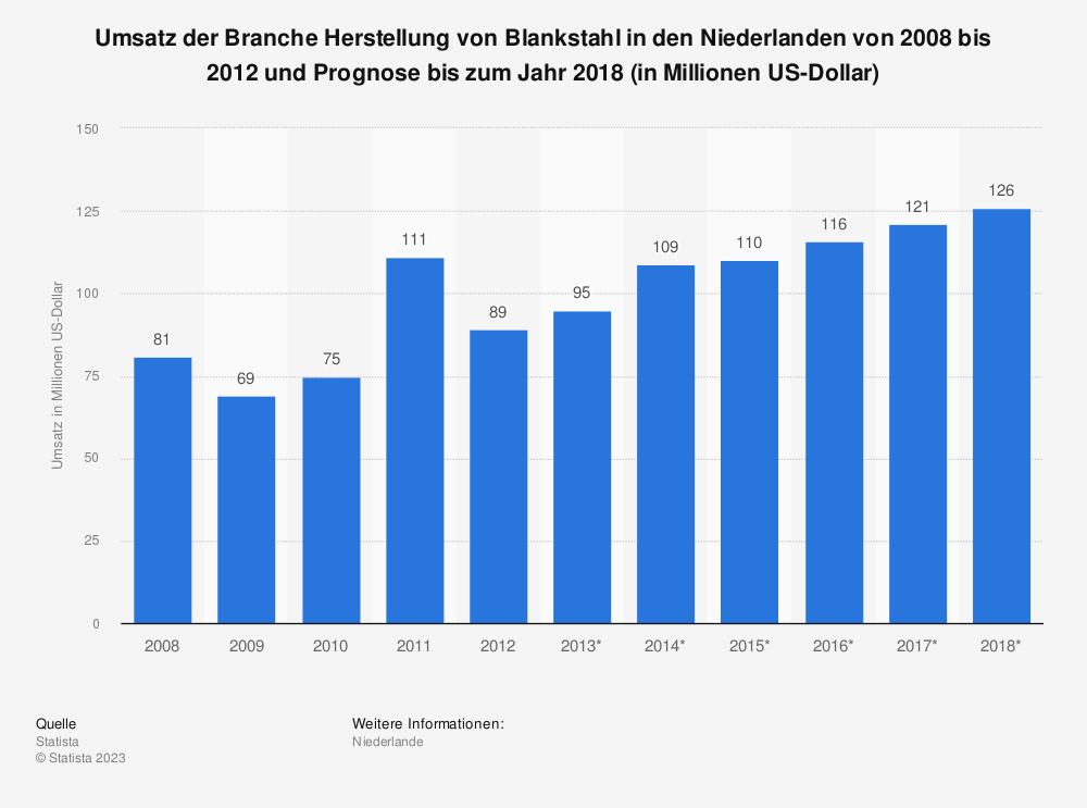 Statistik: Umsatz der Branche Herstellung von Blankstahl in den Niederlanden von 2008 bis 2012 und Prognose bis zum Jahr 2018 (in Millionen US-Dollar) | Statista
