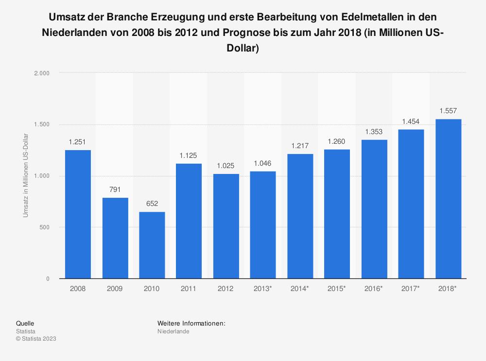 Statistik: Umsatz der Branche Erzeugung und erste Bearbeitung von Edelmetallen in den Niederlanden von 2008 bis 2012 und Prognose bis zum Jahr 2018 (in Millionen US-Dollar) | Statista