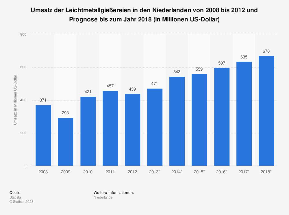 Statistik: Umsatz der Leichtmetallgießereien in den Niederlanden von 2008 bis 2012 und Prognose bis zum Jahr 2018 (in Millionen US-Dollar) | Statista