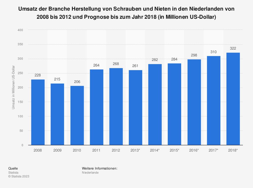 Statistik: Umsatz der Branche Herstellung von Schrauben und Nieten in den Niederlanden von 2008 bis 2012 und Prognose bis zum Jahr 2018 (in Millionen US-Dollar) | Statista