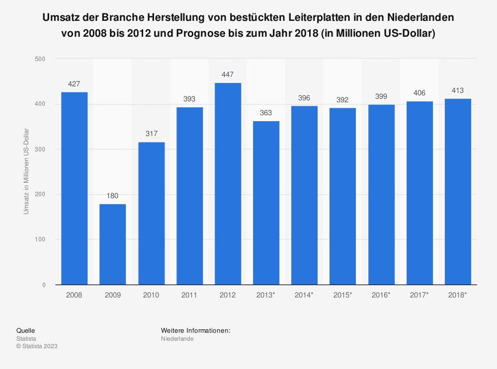 Statistik: Umsatz der Branche Herstellung von bestückten Leiterplatten in den Niederlanden von 2008 bis 2012 und Prognose bis zum Jahr 2018 (in Millionen US-Dollar) | Statista