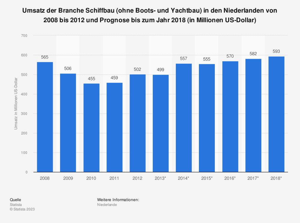 Statistik: Umsatz der Branche Schiffbau (ohne Boots- und Yachtbau) in den Niederlanden von 2008 bis 2012 und Prognose bis zum Jahr 2018 (in Millionen US-Dollar) | Statista