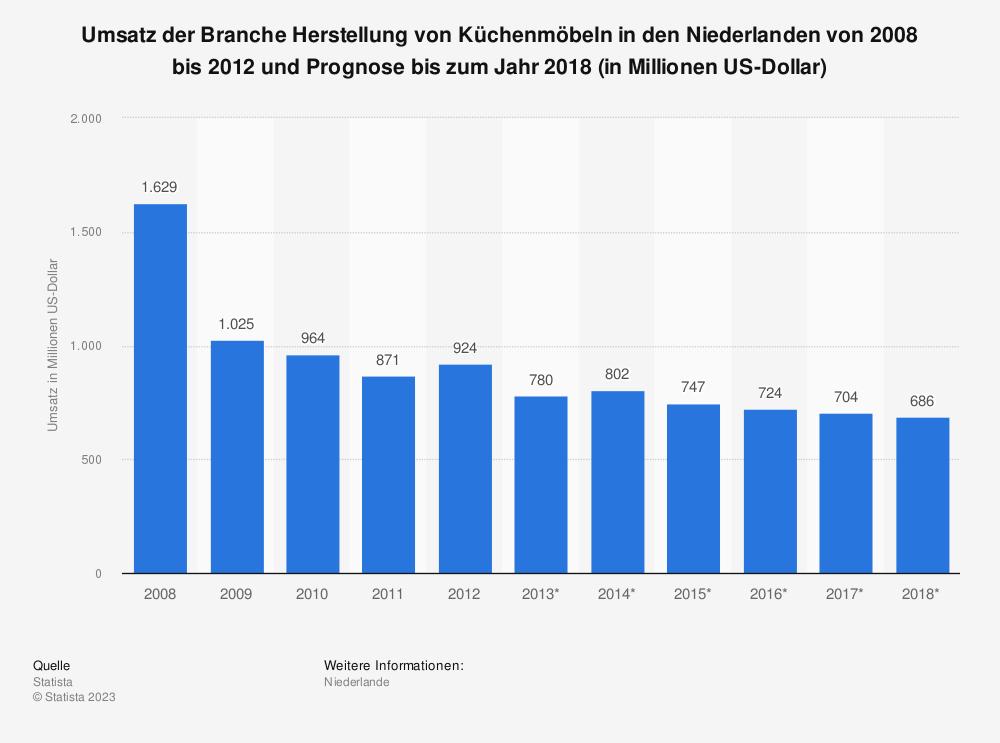 Statistik: Umsatz der Branche Herstellung von Küchenmöbeln in den Niederlanden von 2008 bis 2012 und Prognose bis zum Jahr 2018 (in Millionen US-Dollar) | Statista