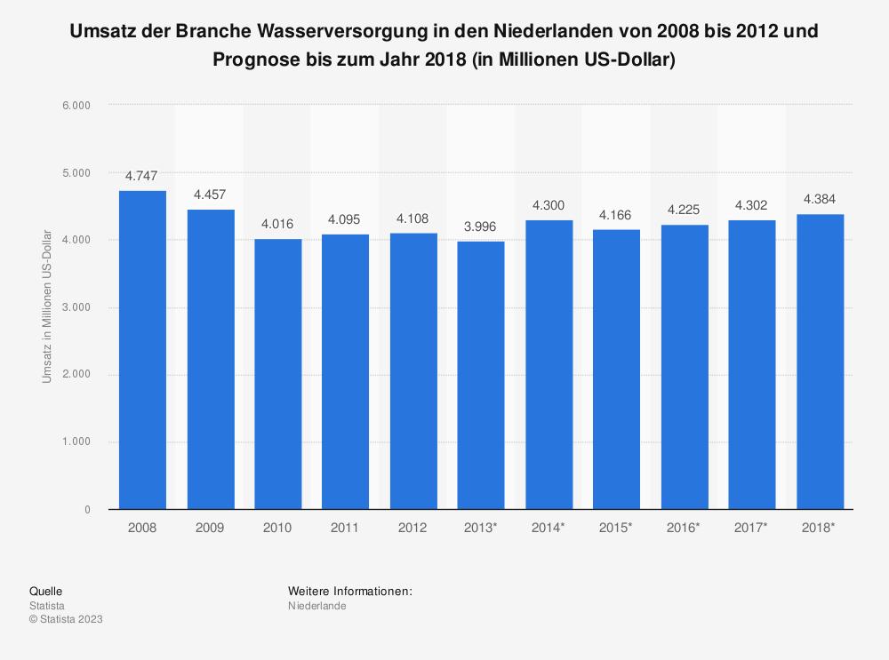 Statistik: Umsatz der Branche Wasserversorgung in den Niederlanden von 2008 bis 2012 und Prognose bis zum Jahr 2018 (in Millionen US-Dollar) | Statista