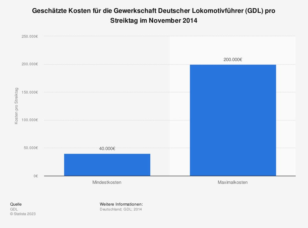 Statistik: Geschätzte Kosten für die Gewerkschaft Deutscher Lokomotivführer (GDL) pro Streiktag im November 2014 | Statista
