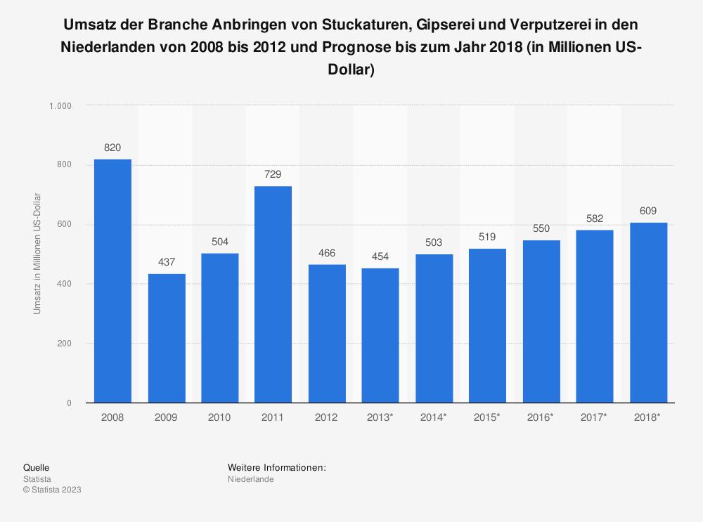 Statistik: Umsatz der Branche Anbringen von Stuckaturen, Gipserei und Verputzerei in den Niederlanden von 2008 bis 2012 und Prognose bis zum Jahr 2018 (in Millionen US-Dollar) | Statista