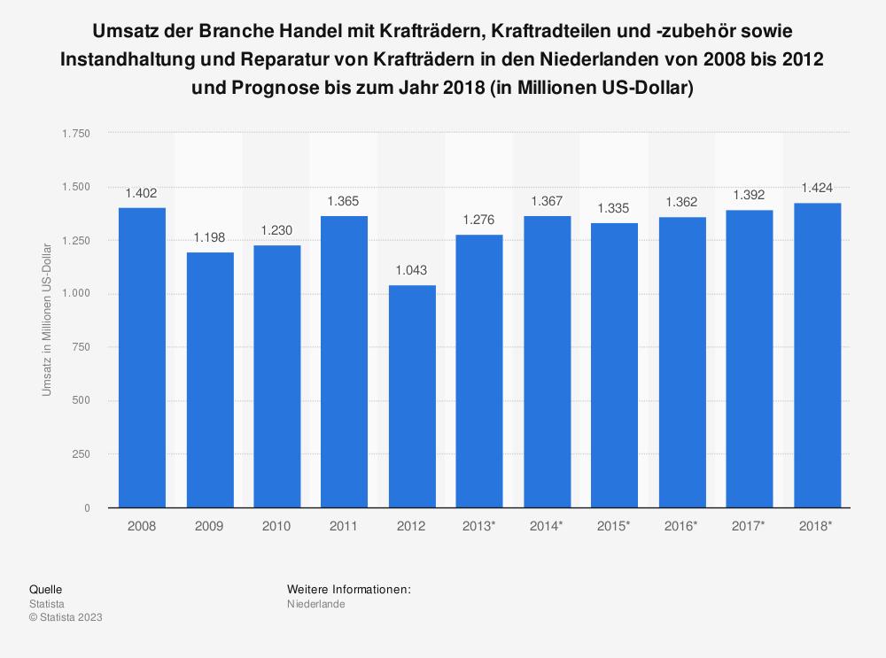 Statistik: Umsatz der Branche Handel mit Krafträdern, Kraftradteilen und -zubehör sowie Instandhaltung und Reparatur von Krafträdern in den Niederlanden von 2008 bis 2012 und Prognose bis zum Jahr 2018 (in Millionen US-Dollar) | Statista