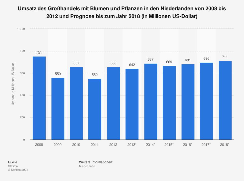 Statistik: Umsatz des Großhandels mit Blumen und Pflanzen in den Niederlanden von 2008 bis 2012 und Prognose bis zum Jahr 2018 (in Millionen US-Dollar) | Statista