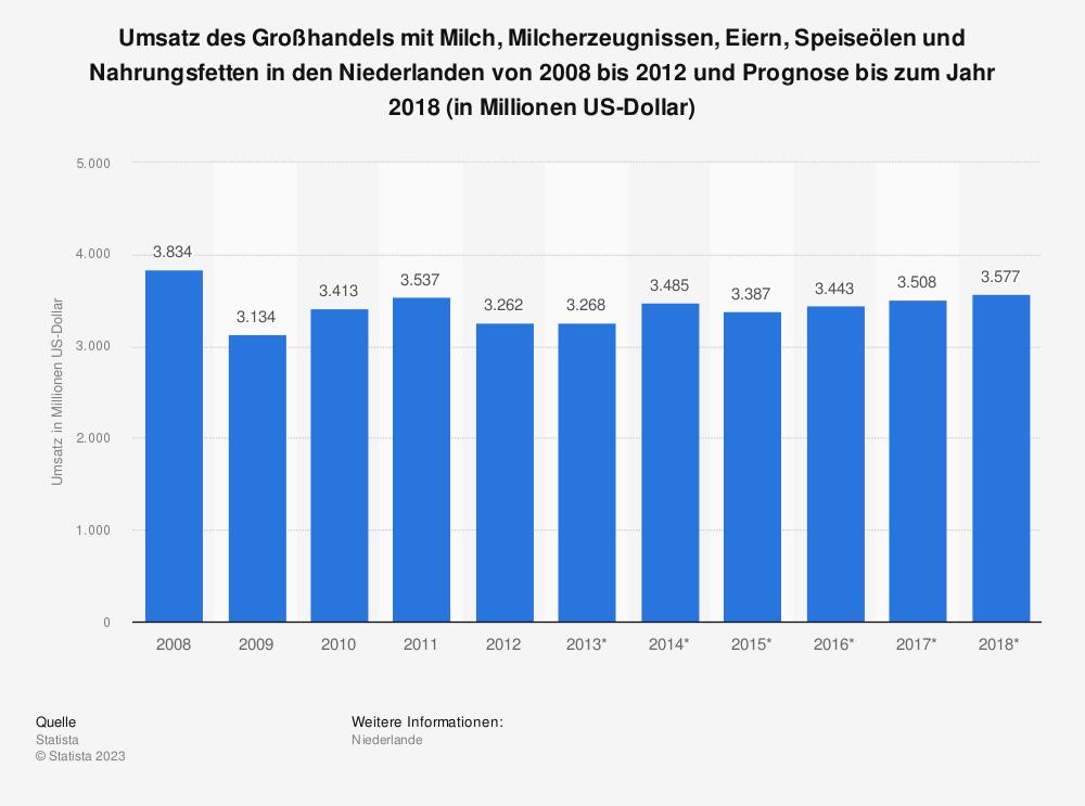 Statistik: Umsatz des Großhandels mit Milch, Milcherzeugnissen, Eiern, Speiseölen und Nahrungsfetten in den Niederlanden von 2008 bis 2012 und Prognose bis zum Jahr 2018 (in Millionen US-Dollar) | Statista
