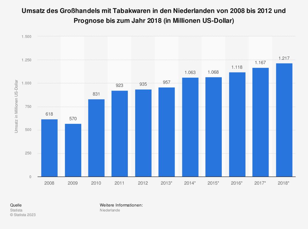 Statistik: Umsatz des Großhandels mit Tabakwaren in den Niederlanden von 2008 bis 2012 und Prognose bis zum Jahr 2018 (in Millionen US-Dollar) | Statista