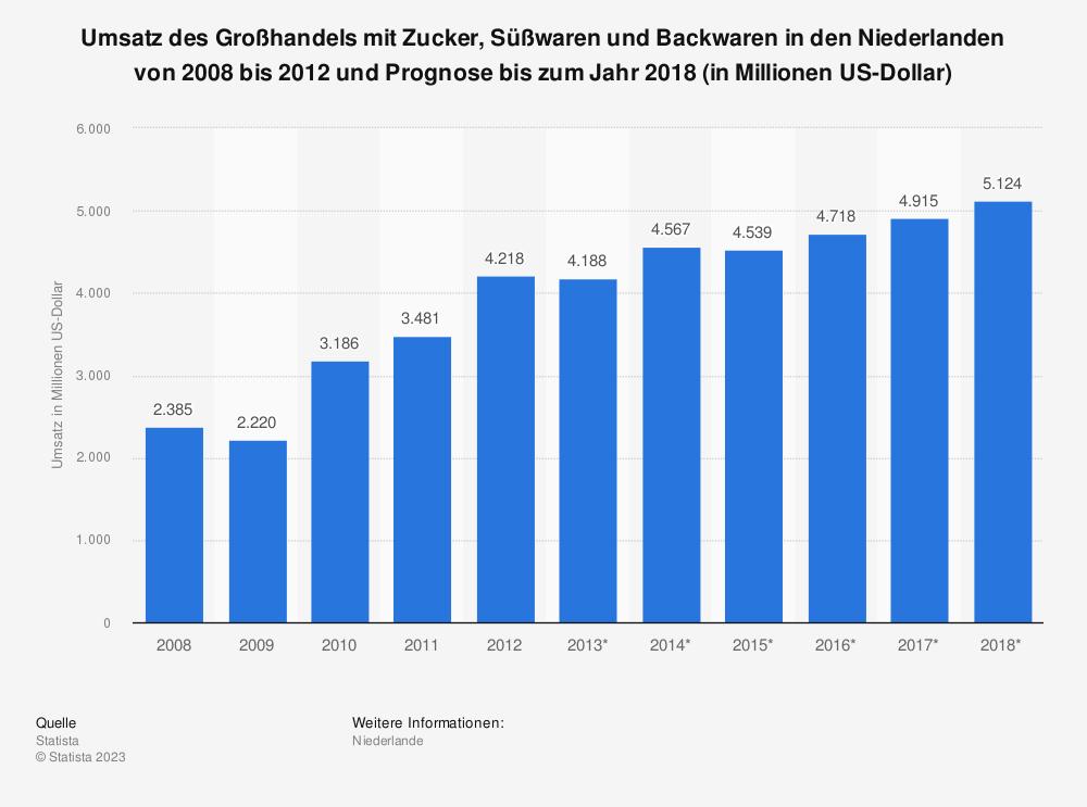 Statistik: Umsatz des Großhandels mit Zucker, Süßwaren und Backwaren in den Niederlanden von 2008 bis 2012 und Prognose bis zum Jahr 2018 (in Millionen US-Dollar) | Statista