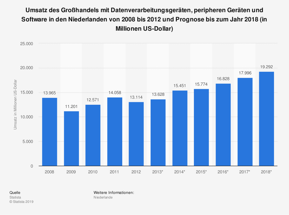 Statistik: Umsatz des Großhandels mit Datenverarbeitungsgeräten, peripheren Geräten und Software in den Niederlanden von 2008 bis 2012 und Prognose bis zum Jahr 2018 (in Millionen US-Dollar) | Statista