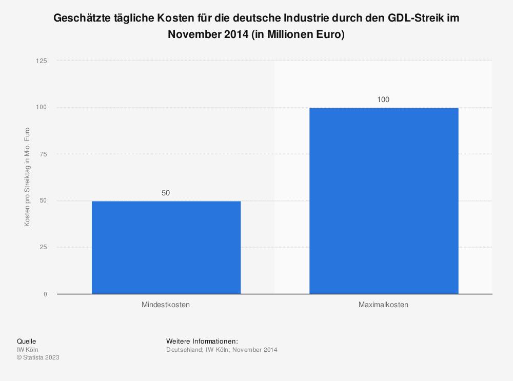 Statistik: Geschätzte tägliche Kosten für die deutsche Industrie durch den GDL-Streik im November 2014 (in Millionen Euro) | Statista