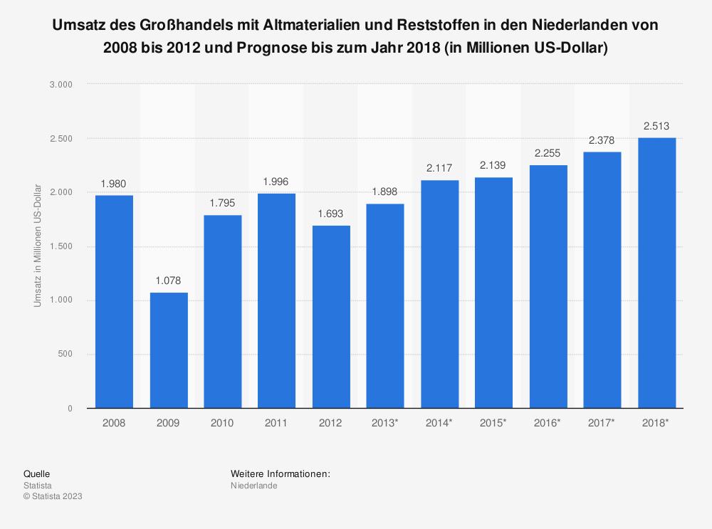 Statistik: Umsatz des Großhandels mit Altmaterialien und Reststoffen in den Niederlanden von 2008 bis 2012 und Prognose bis zum Jahr 2018 (in Millionen US-Dollar)   Statista
