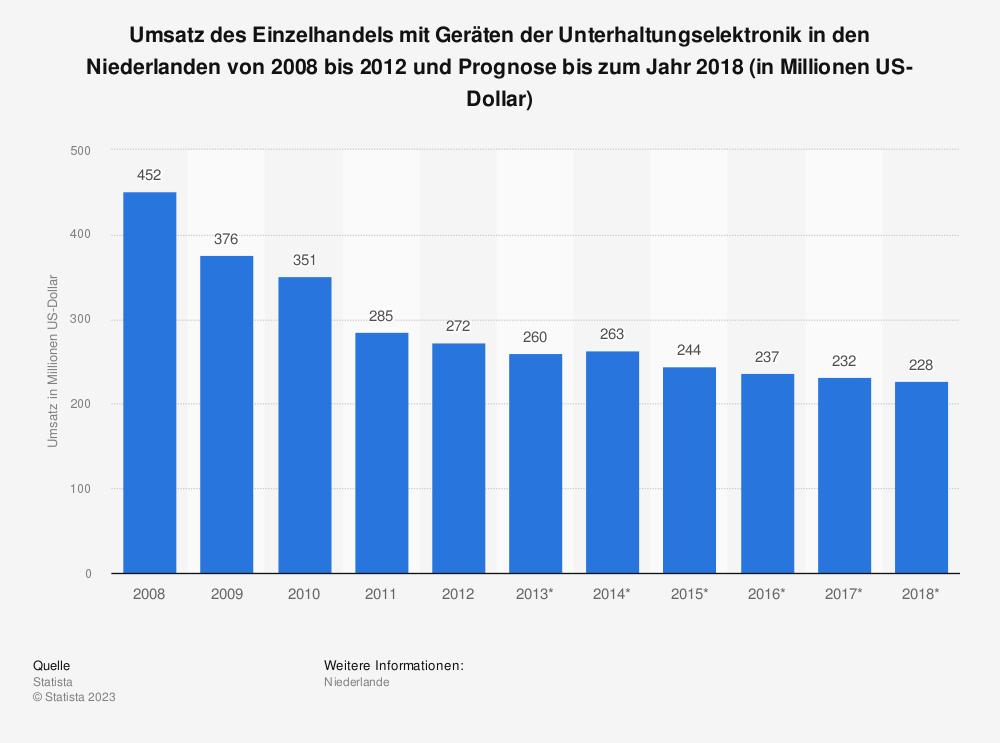Statistik: Umsatz des Einzelhandels mit Geräten der Unterhaltungselektronik in den Niederlanden von 2008 bis 2012 und Prognose bis zum Jahr 2018 (in Millionen US-Dollar)   Statista