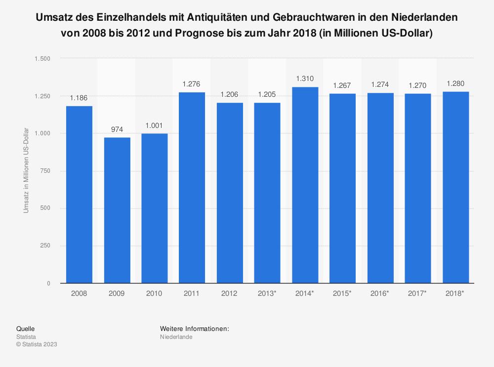 Statistik: Umsatz des Einzelhandels mit Antiquitäten und Gebrauchtwaren in den Niederlanden von 2008 bis 2012 und Prognose bis zum Jahr 2018 (in Millionen US-Dollar) | Statista