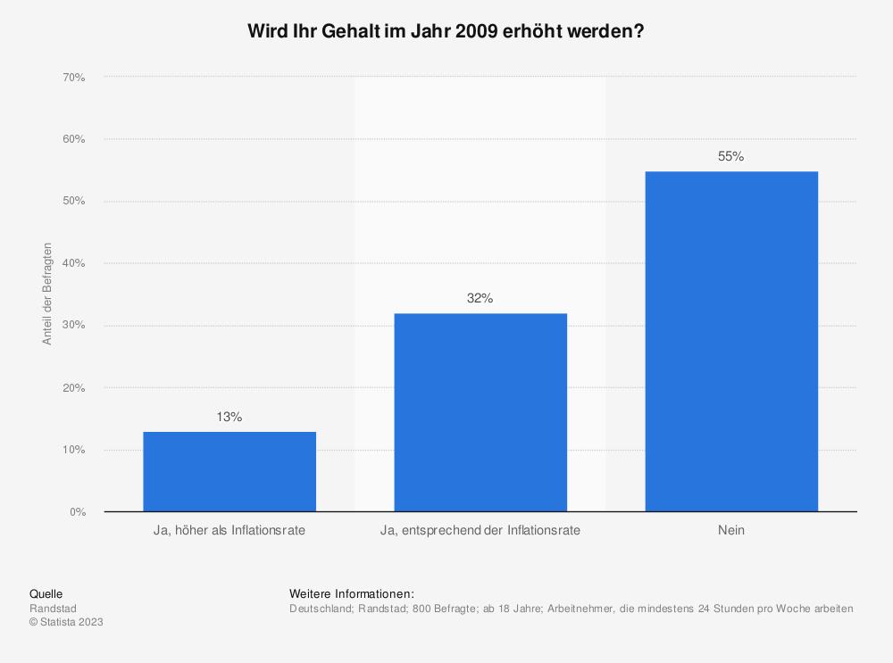 Statistik: Wird Ihr Gehalt im Jahr 2009 erhöht werden? | Statista