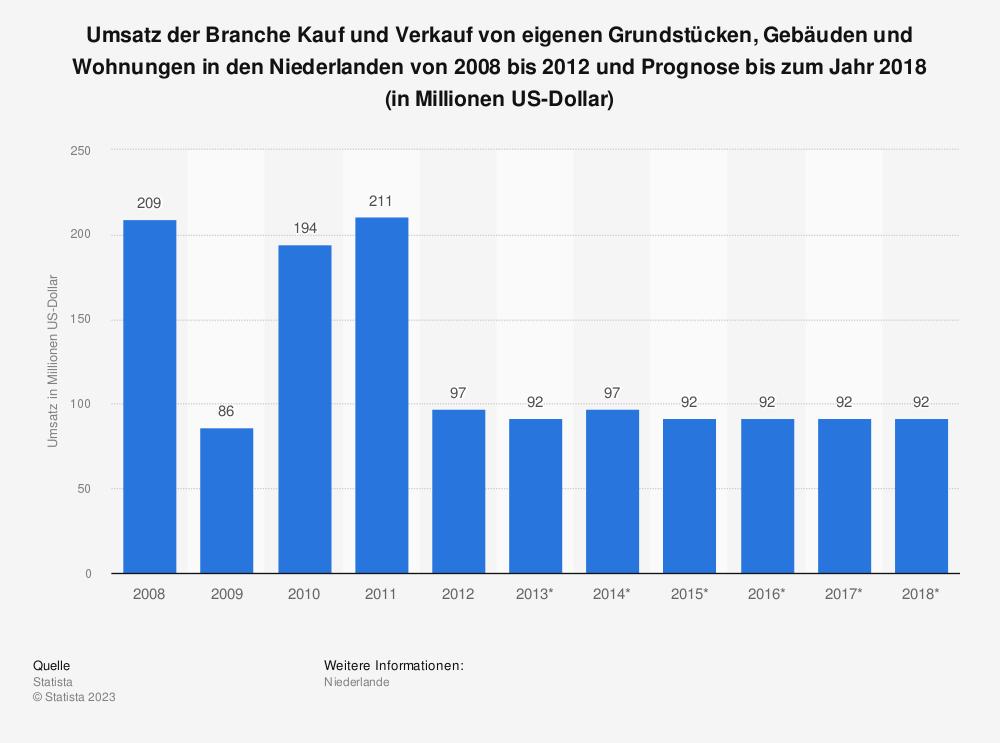 Statistik: Umsatz der Branche Kauf und Verkauf von eigenen Grundstücken, Gebäuden und Wohnungen in den Niederlanden von 2008 bis 2012 und Prognose bis zum Jahr 2018 (in Millionen US-Dollar) | Statista