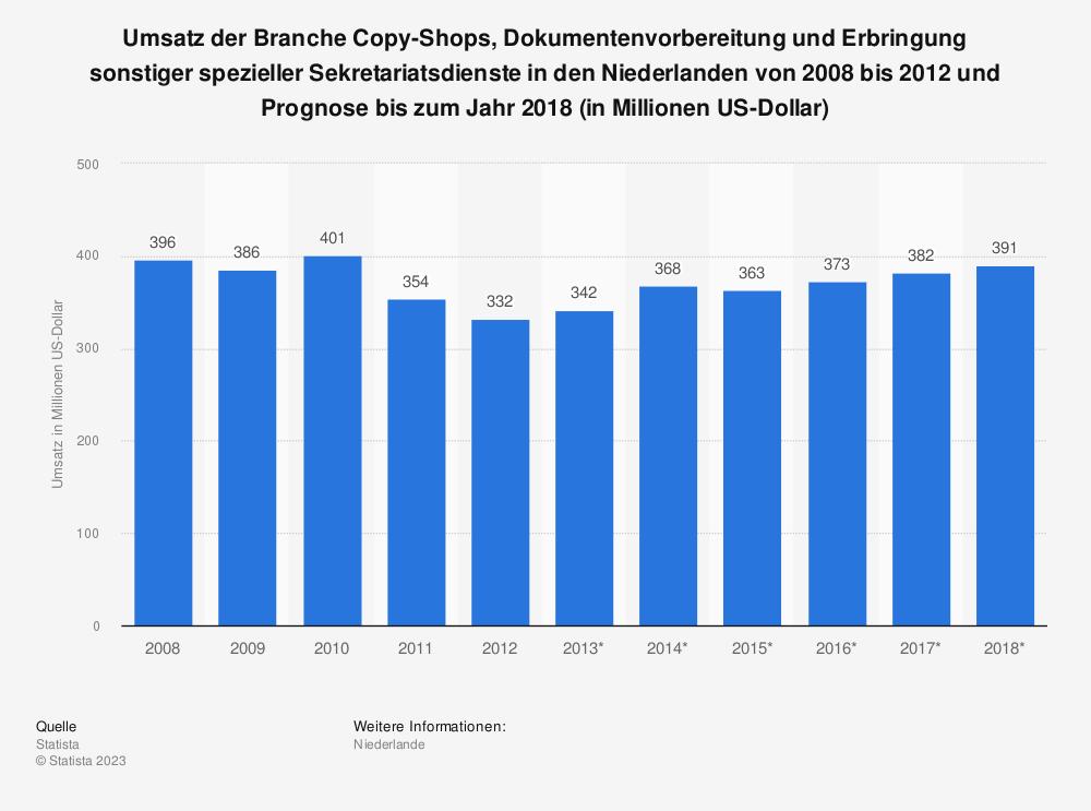 Statistik: Umsatz der Branche Copy-Shops, Dokumentenvorbereitung und Erbringung sonstiger spezieller Sekretariatsdienste in den Niederlanden von 2008 bis 2012 und Prognose bis zum Jahr 2018 (in Millionen US-Dollar) | Statista