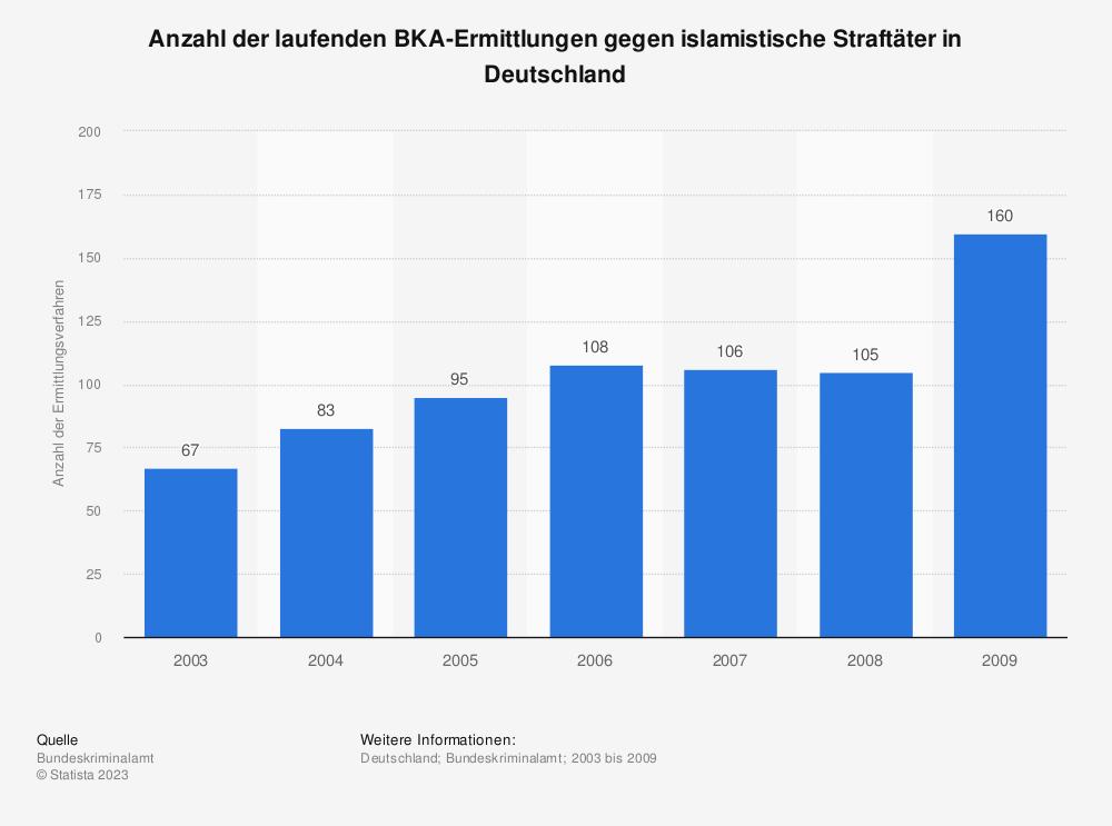 Statistik: Anzahl der laufenden BKA-Ermittlungen gegen islamistische Straftäter in Deutschland | Statista