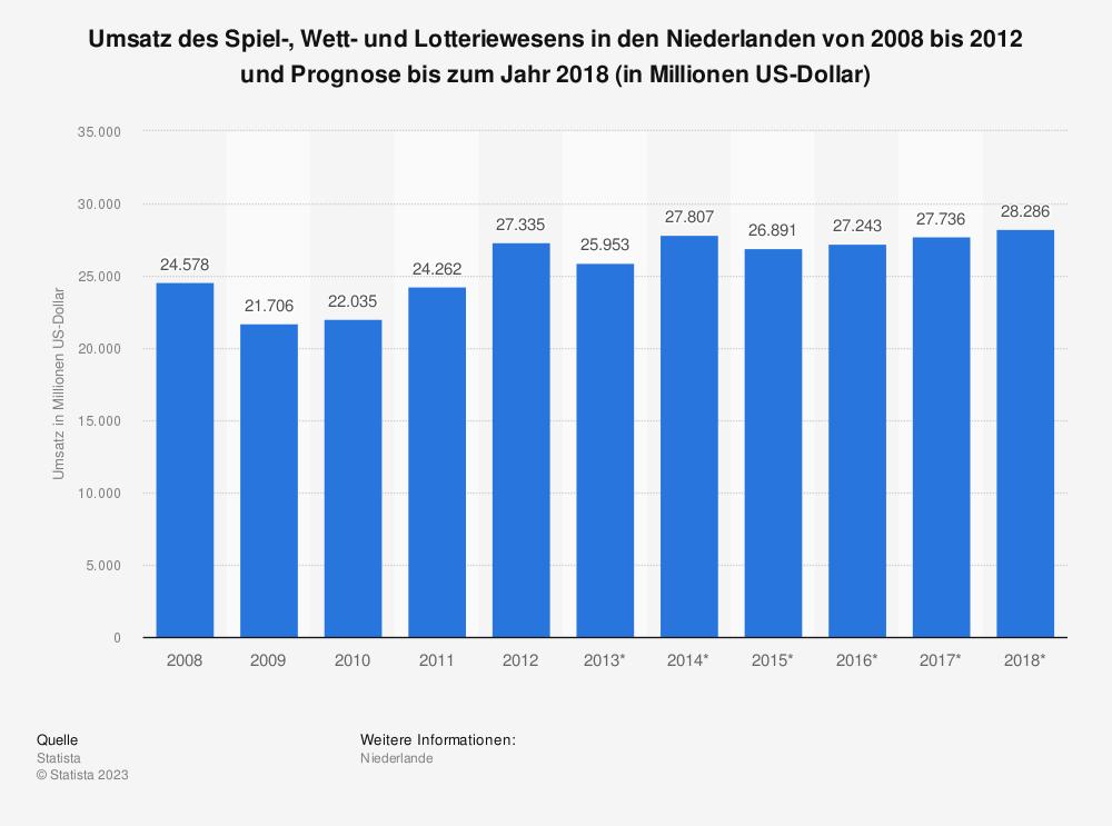 Statistik: Umsatz des Spiel-, Wett- und Lotteriewesens in den Niederlanden von 2008 bis 2012 und Prognose bis zum Jahr 2018 (in Millionen US-Dollar) | Statista