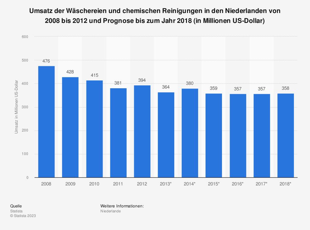 Statistik: Umsatz der Wäschereien und chemischen Reinigungen in den Niederlanden von 2008 bis 2012 und Prognose bis zum Jahr 2018 (in Millionen US-Dollar)   Statista