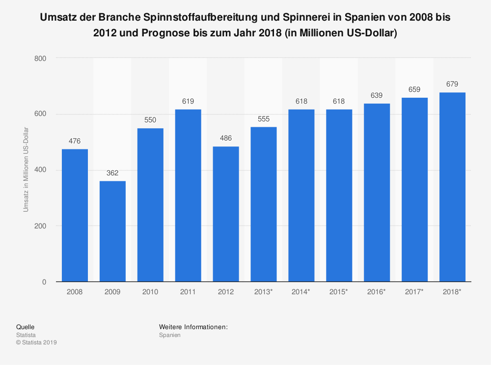 Statistik: Umsatz der Branche Spinnstoffaufbereitung und Spinnerei in Spanien von 2008 bis 2012 und Prognose bis zum Jahr 2018 (in Millionen US-Dollar) | Statista