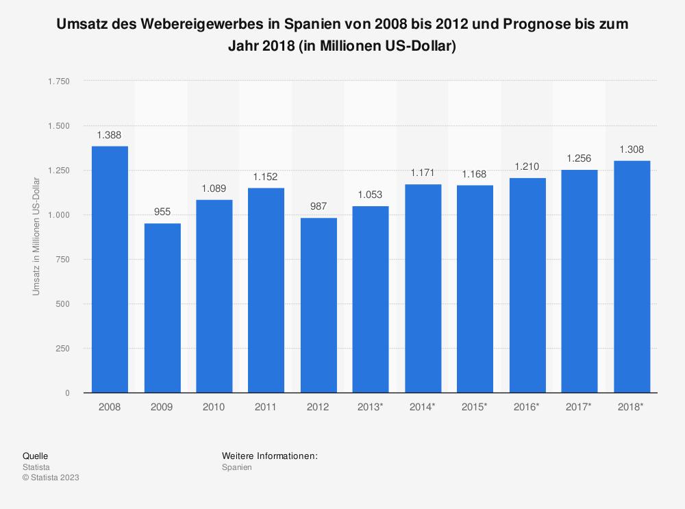 Statistik: Umsatz des Webereigewerbes in Spanien von 2008 bis 2012 und Prognose bis zum Jahr 2018 (in Millionen US-Dollar)   Statista