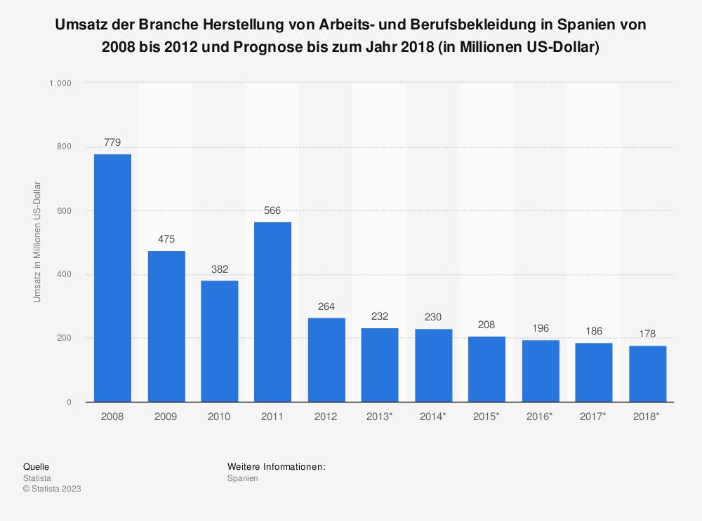 Statistik: Umsatz der Branche Herstellung von Arbeits- und Berufsbekleidung in Spanien von 2008 bis 2012 und Prognose bis zum Jahr 2018 (in Millionen US-Dollar)   Statista