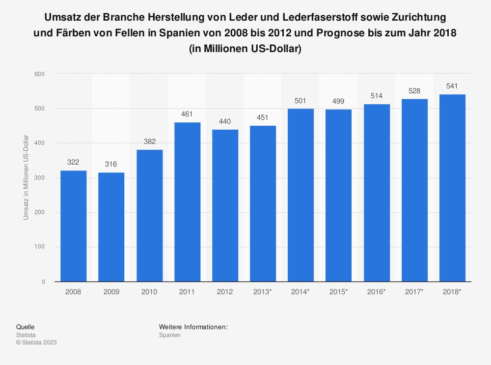 Statistik: Umsatz der Branche Herstellung von Leder und Lederfaserstoff sowie Zurichtung und Färben von Fellen in Spanien von 2008 bis 2012 und Prognose bis zum Jahr 2018 (in Millionen US-Dollar) | Statista