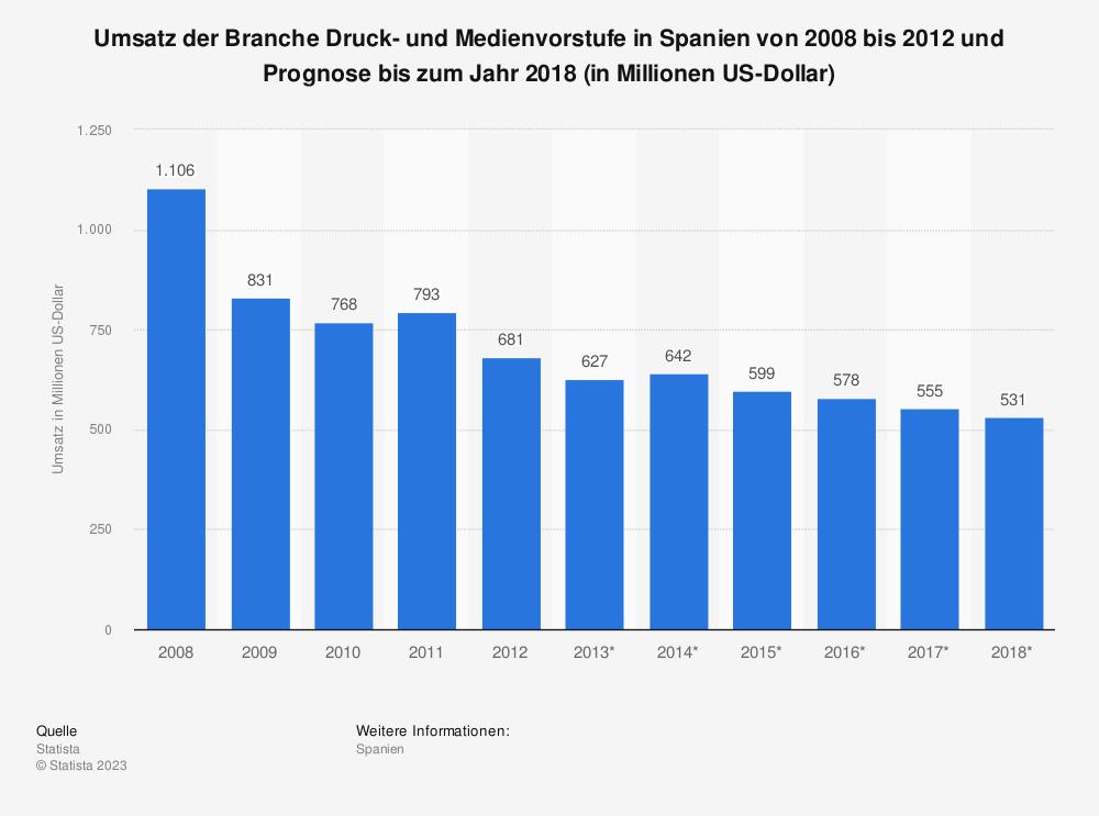 Statistik: Umsatz der Branche Druck- und Medienvorstufe in Spanien von 2008 bis 2012 und Prognose bis zum Jahr 2018 (in Millionen US-Dollar) | Statista