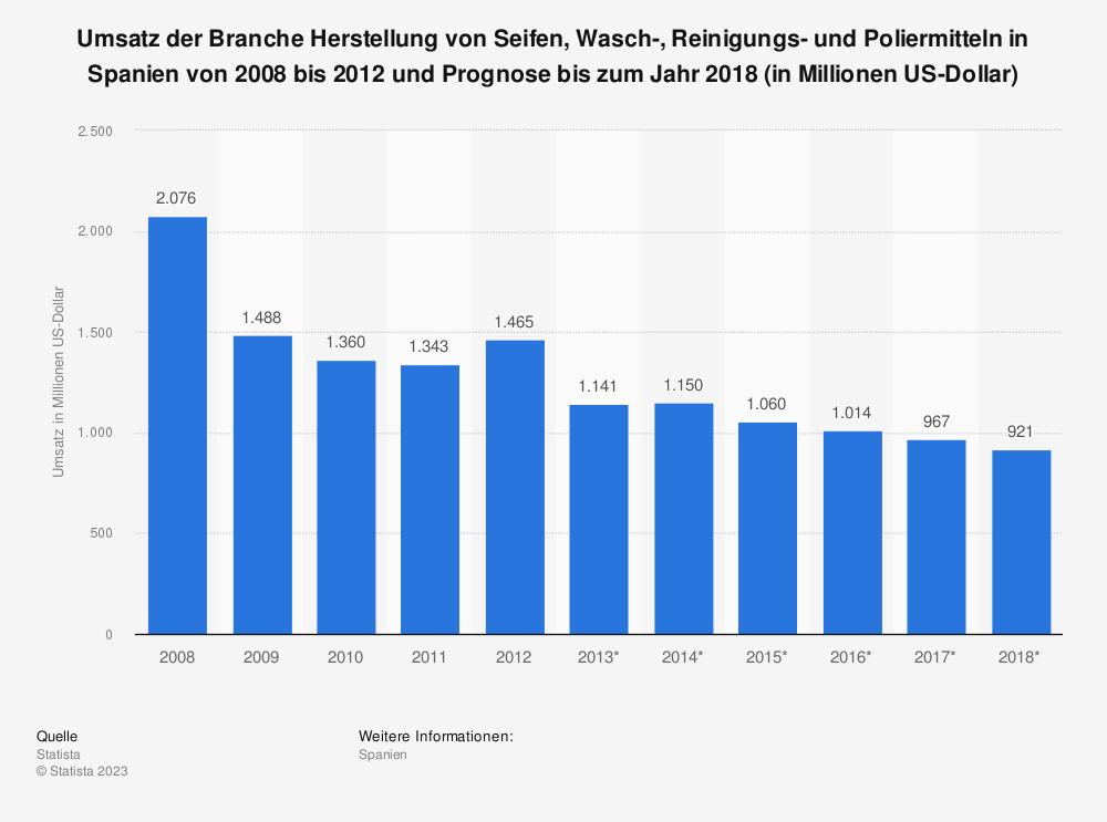 Statistik: Umsatz der Branche Herstellung von Seifen, Wasch-, Reinigungs- und Poliermitteln in Spanien von 2008 bis 2012 und Prognose bis zum Jahr 2018 (in Millionen US-Dollar) | Statista