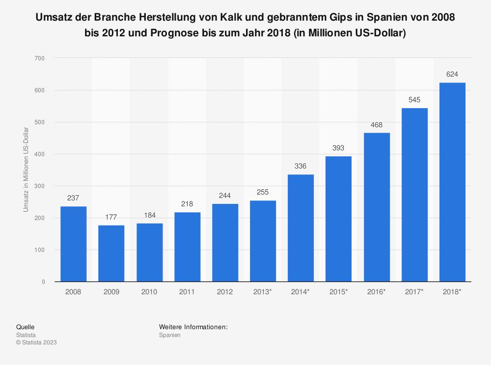 Statistik: Umsatz der Branche Herstellung von Kalk und gebranntem Gips in Spanien von 2008 bis 2012 und Prognose bis zum Jahr 2018 (in Millionen US-Dollar) | Statista