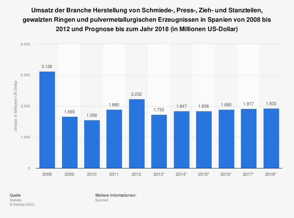 Statistik: Umsatz der Branche Herstellung von Schmiede-, Press-, Zieh- und Stanzteilen, gewalzten Ringen und pulvermetallurgischen Erzeugnissen in Spanien von 2008 bis 2012 und Prognose bis zum Jahr 2018 (in Millionen US-Dollar) | Statista