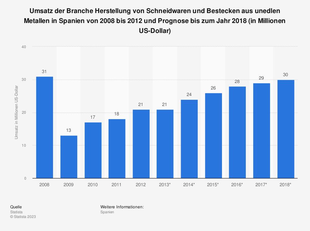 Statistik: Umsatz der Branche Herstellung von Schneidwaren und Bestecken aus unedlen Metallen in Spanien von 2008 bis 2012 und Prognose bis zum Jahr 2018 (in Millionen US-Dollar) | Statista
