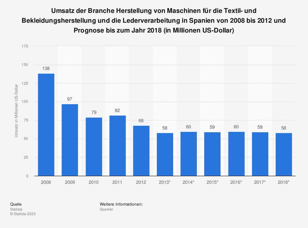 Statistik: Umsatz der Branche Herstellung von Maschinen für die Textil- und Bekleidungsherstellung und die Lederverarbeitung in Spanien von 2008 bis 2012 und Prognose bis zum Jahr 2018 (in Millionen US-Dollar) | Statista